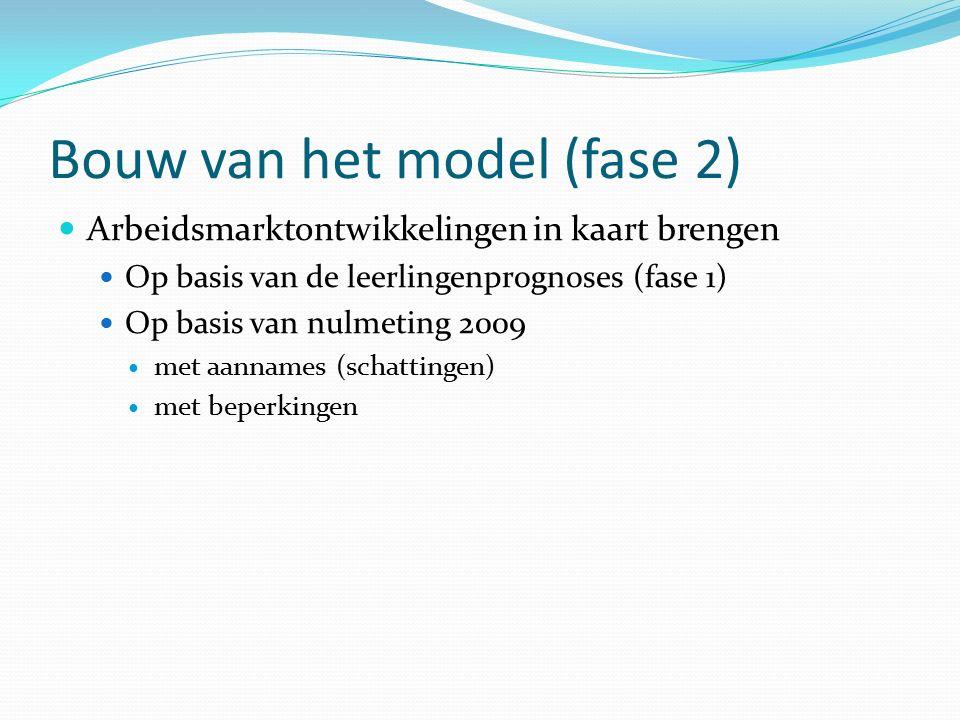 Bouw van het model (fase 2) Arbeidsmarktontwikkelingen in kaart brengen Op basis van de leerlingenprognoses (fase 1) Op basis van nulmeting 2009 met aannames (schattingen) met beperkingen
