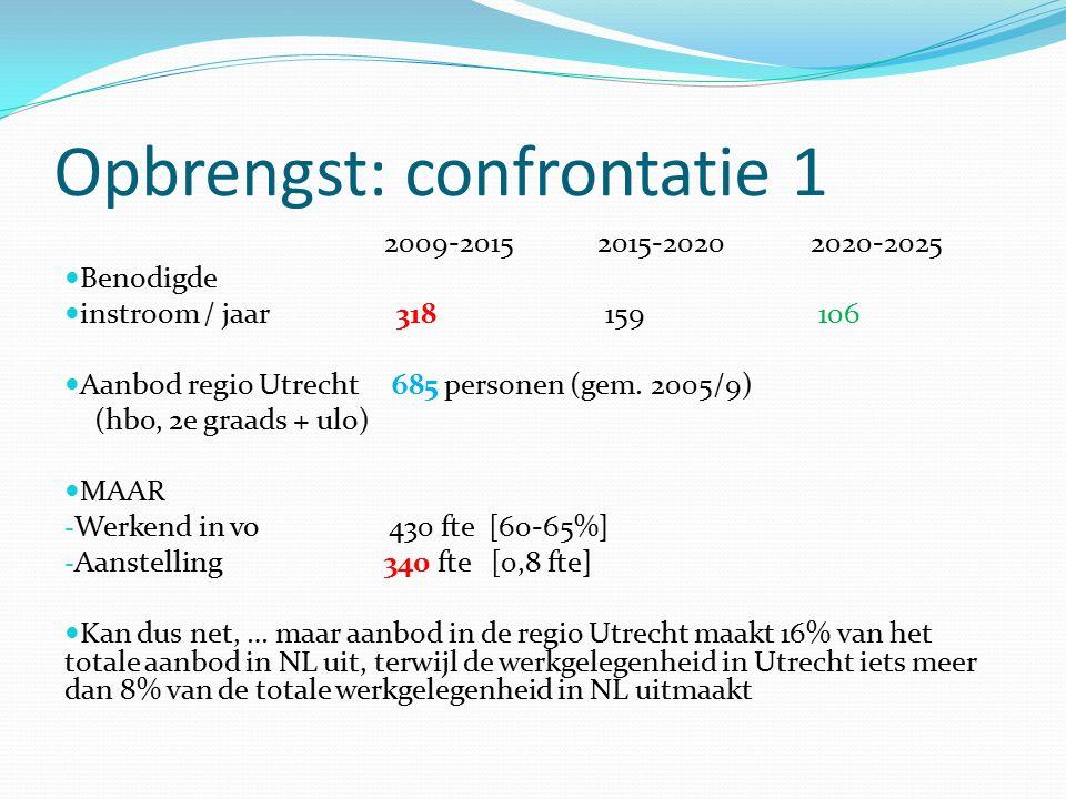 Opbrengst: confrontatie 1 2009-20152015-20202020-2025 Benodigde instroom / jaar 318 159 106 Aanbod regio Utrecht 685 personen (gem. 2005/9) (hbo, 2e g
