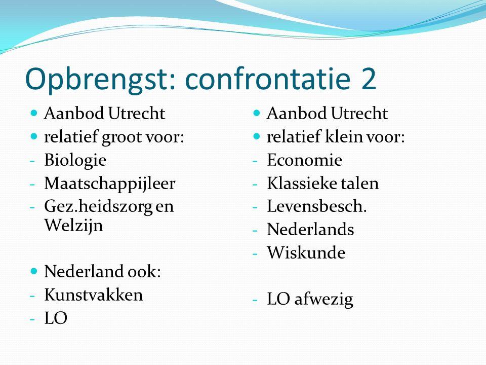 Opbrengst: confrontatie 2 Aanbod Utrecht relatief groot voor: - Biologie - Maatschappijleer - Gez.heidszorg en Welzijn Nederland ook: - Kunstvakken - LO Aanbod Utrecht relatief klein voor: - Economie - Klassieke talen - Levensbesch.