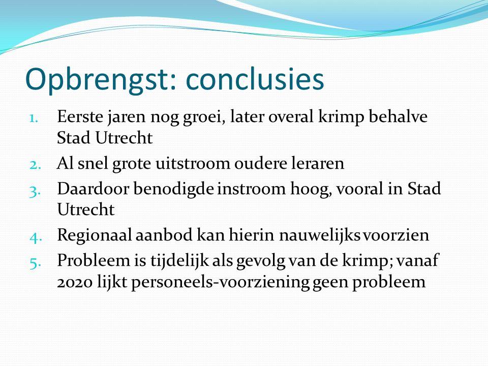 Opbrengst: conclusies 1. Eerste jaren nog groei, later overal krimp behalve Stad Utrecht 2. Al snel grote uitstroom oudere leraren 3. Daardoor benodig