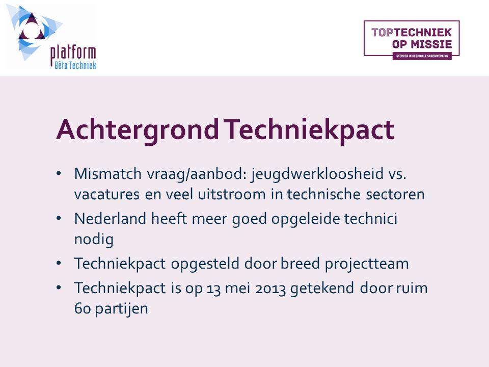 Achtergrond Techniekpact Mismatch vraag/aanbod: jeugdwerkloosheid vs.
