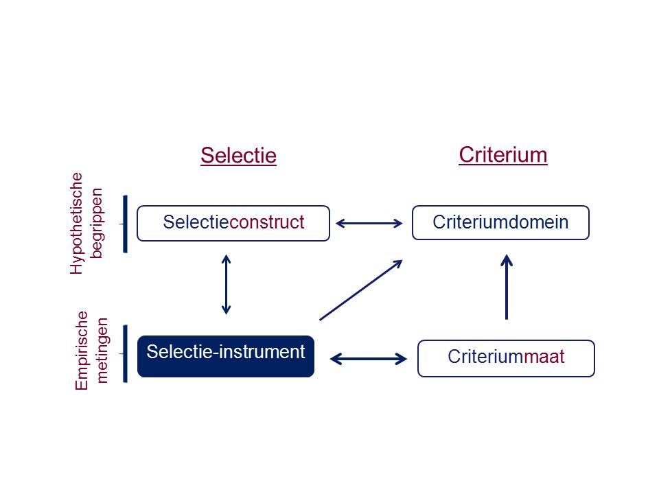 Selectieconstruct Criteriumdomein Selectie-instrument Criteriummaat Hypothetische begrippen Empirische metingen SelectieCriterium