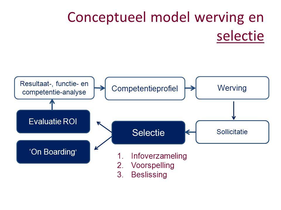 Resultaat-, functie- en competentie-analyse Competentieprofiel Werving Sollicitatie Selectie Evaluatie ROI 'On Boarding ' 1.Infoverzameling 2.Voorspelling 3.Beslissing Conceptueel model werving en selectie