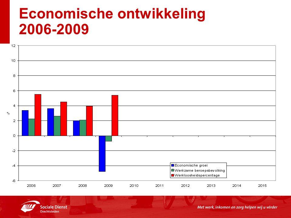 Economische ontwikkeling 2006-2009