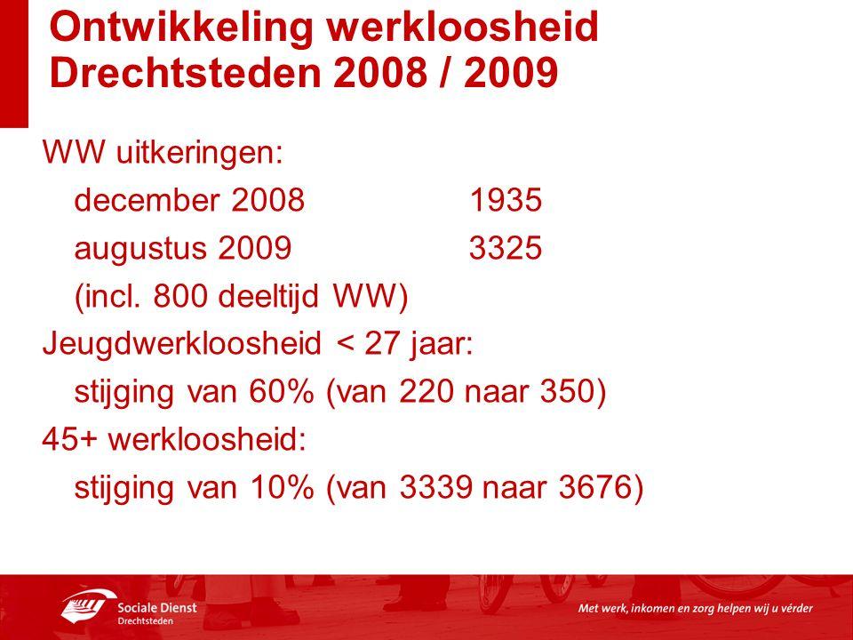 Ontwikkeling werkloosheid Drechtsteden 2008 / 2009 WW uitkeringen: december 20081935 augustus 20093325 (incl. 800 deeltijd WW) Jeugdwerkloosheid < 27