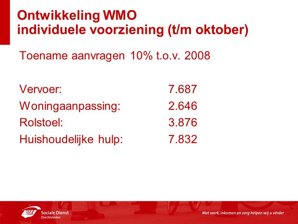 Ontwikkeling WMO individuele voorziening (t/m oktober) Toename aanvragen 10% t.o.v. 2008 Vervoer:7.687 Woningaanpassing:2.646 Rolstoel:3.876 Huishoude