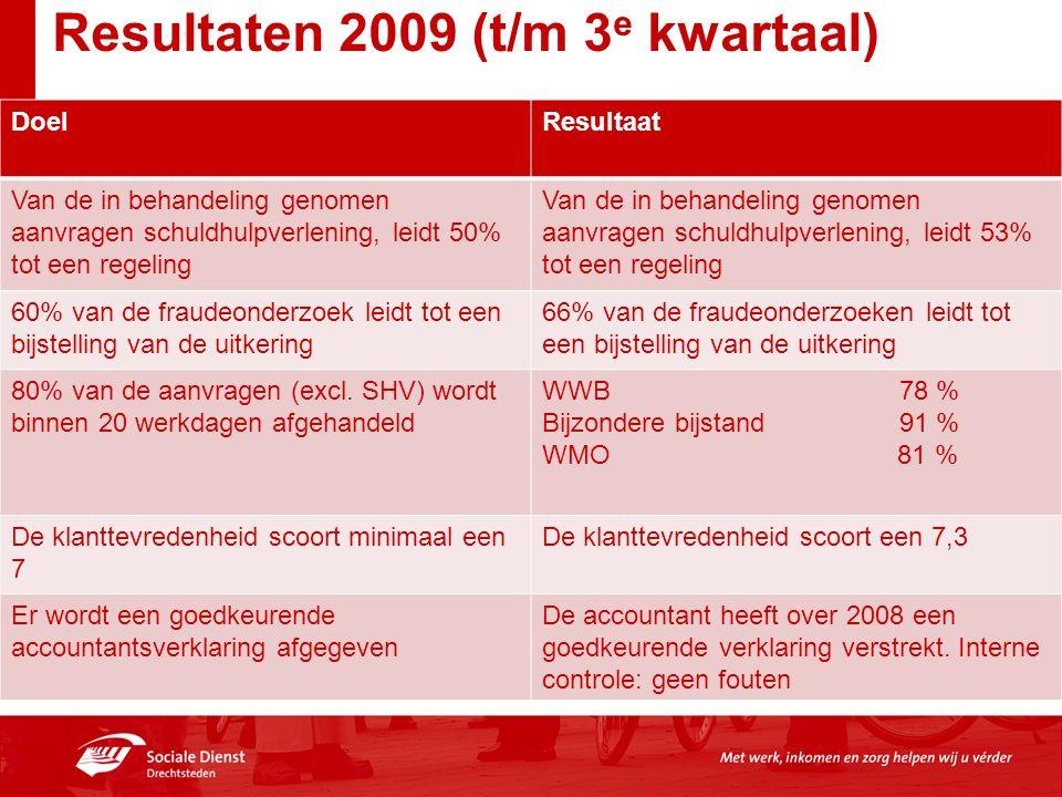 Resultaten 2009 (t/m 3 e kwartaal) DoelResultaat Van de in behandeling genomen aanvragen schuldhulpverlening, leidt 50% tot een regeling Van de in beh