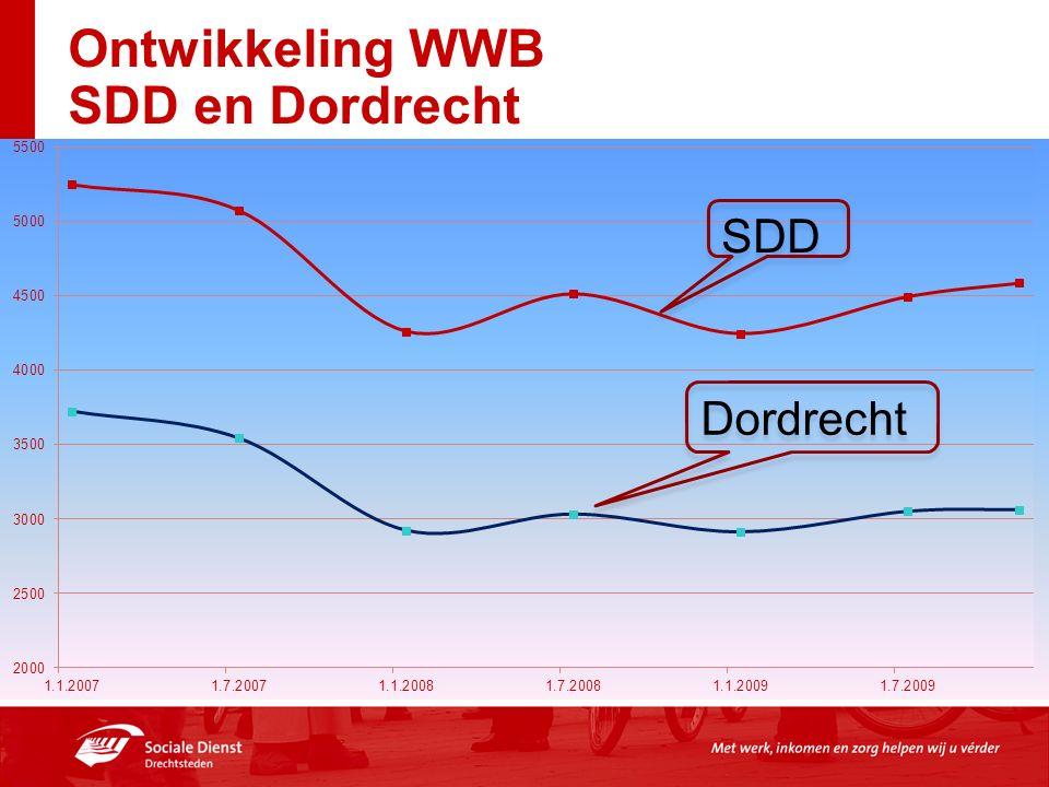 Ontwikkeling WWB SDD en Dordrecht