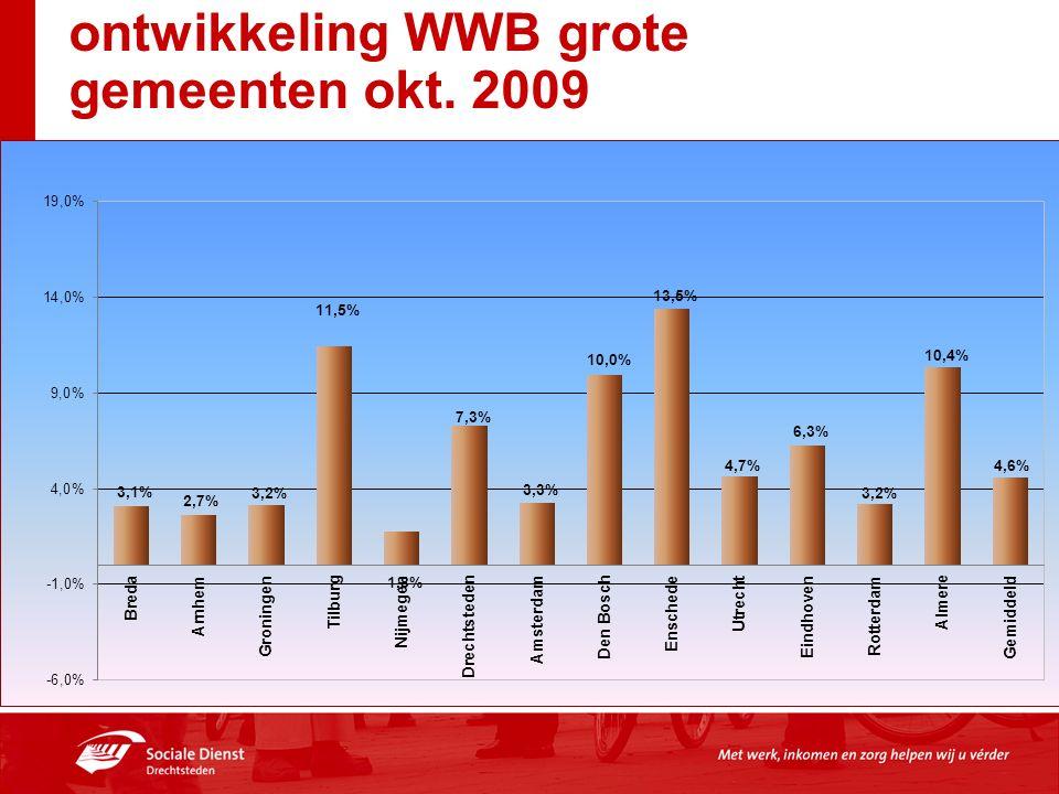 ontwikkeling WWB grote gemeenten okt. 2009