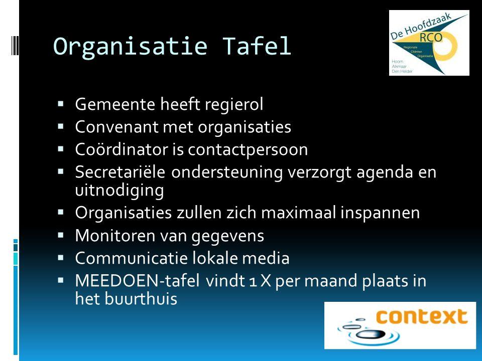 Organisatie Tafel  Gemeente heeft regierol  Convenant met organisaties  Coördinator is contactpersoon  Secretariële ondersteuning verzorgt agenda