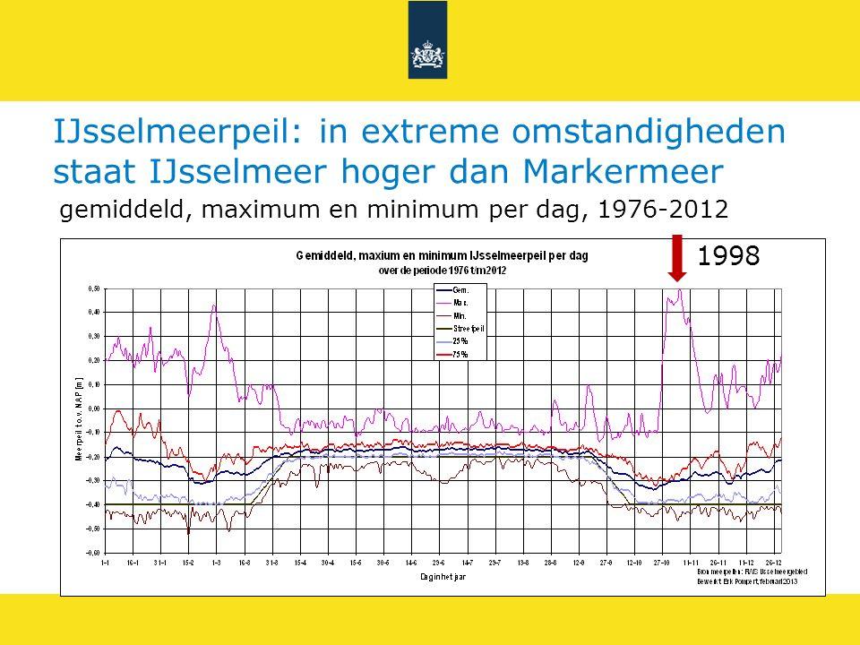 IJsselmeerpeil: in extreme omstandigheden staat IJsselmeer hoger dan Markermeer 1998 gemiddeld, maximum en minimum per dag, 1976-2012