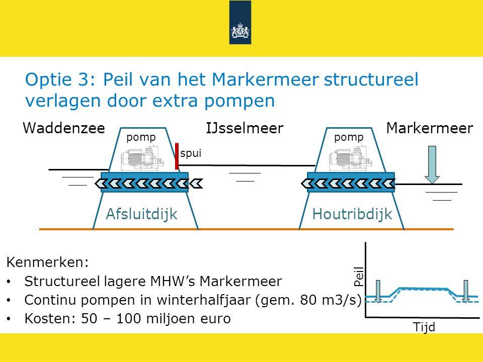 IJsselmeerWaddenzee Afsluitdijk Markermeer Houtribdijk Optie 3: Peil van het Markermeer structureel verlagen door extra pompen spui pomp Peil Tijd Ken