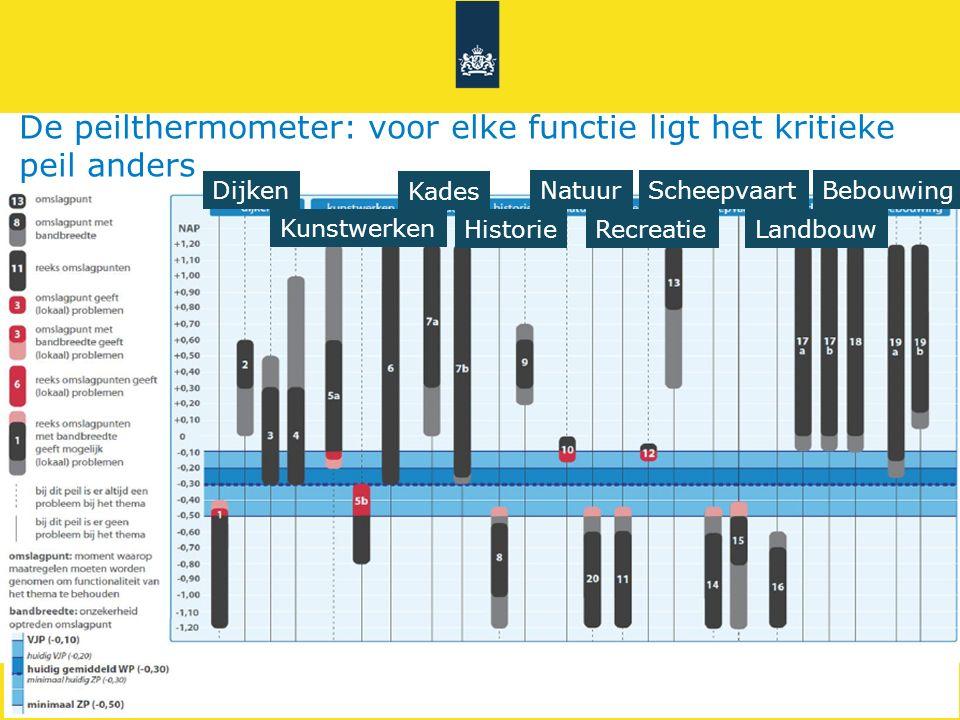 De peilthermometer: voor elke functie ligt het kritieke peil anders Dijken Kunstwerken Kades Historie NatuurBebouwingScheepvaart RecreatieLandbouw