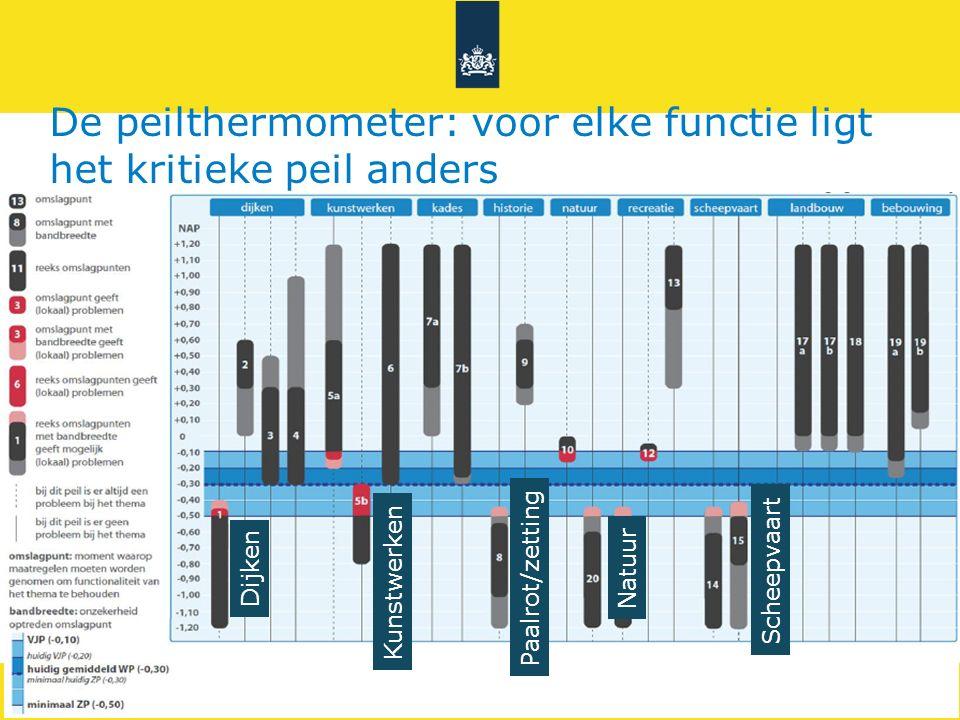 De peilthermometer: voor elke functie ligt het kritieke peil anders Dijken Kunstwerken Paalrot/zetting Scheepvaart Natuur