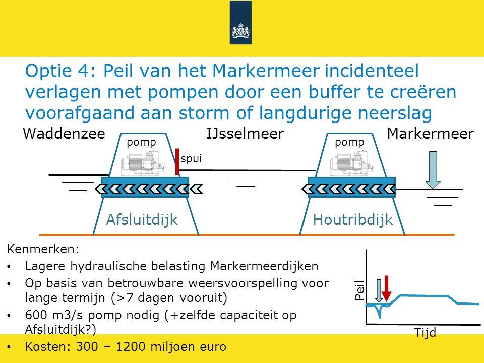 IJsselmeerWaddenzee Afsluitdijk Markermeer Houtribdijk Optie 4: Peil van het Markermeer incidenteel verlagen met pompen door een buffer te creëren voo