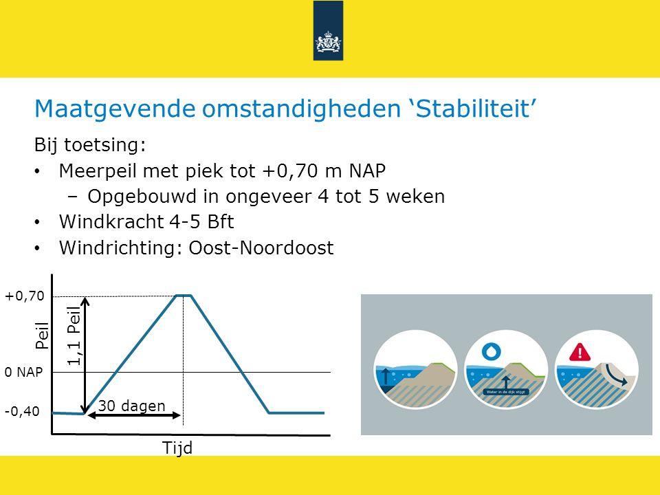 Maatgevende omstandigheden 'Stabiliteit' Bij toetsing: Meerpeil met piek tot +0,70 m NAP –Opgebouwd in ongeveer 4 tot 5 weken Windkracht 4-5 Bft Windr