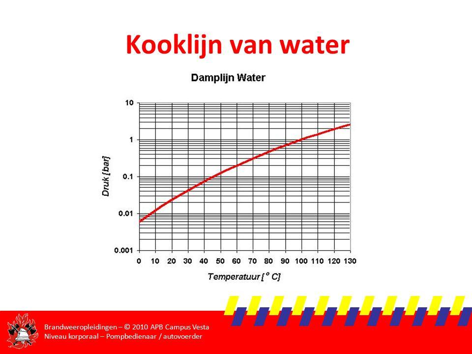Brandweeropleidingen – © 2010 APB Campus Vesta Niveau korporaal – Pompbedienaar / autovoerder Kooklijn van water