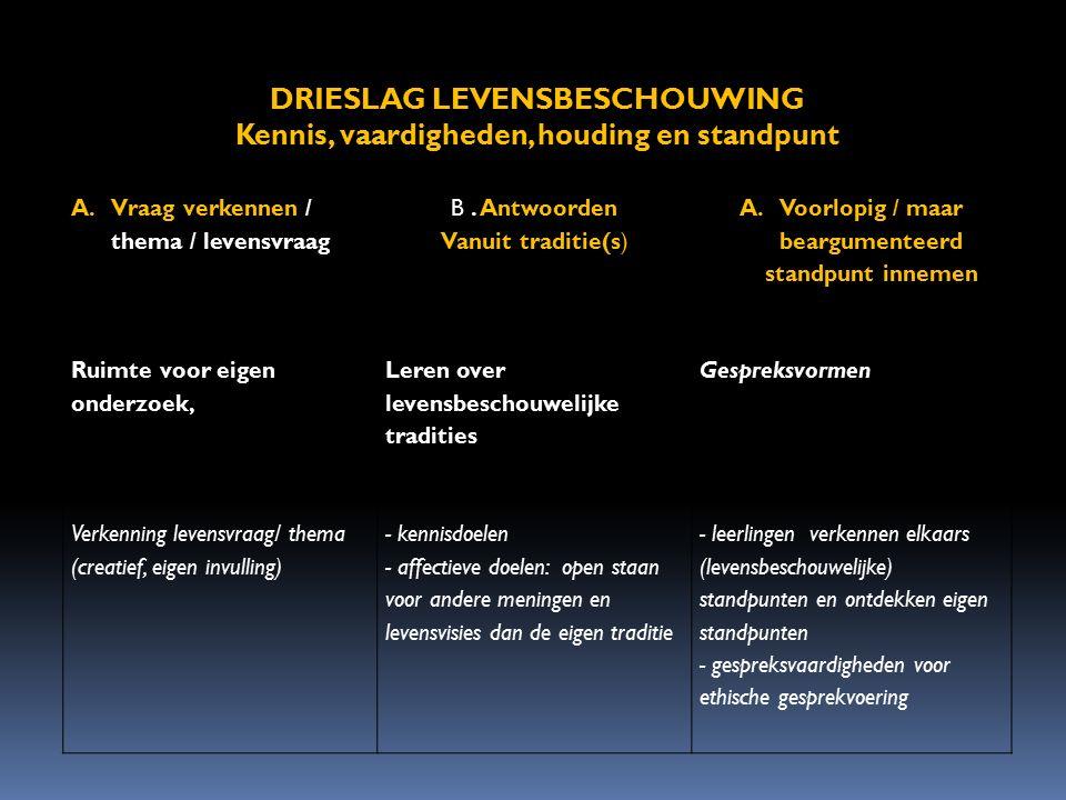DRIESLAG LEVENSBESCHOUWING Kennis, vaardigheden, houding en standpunt A.Vraag verkennen / thema / levensvraag B. Antwoorden Vanuit traditie(s) A.Voorl