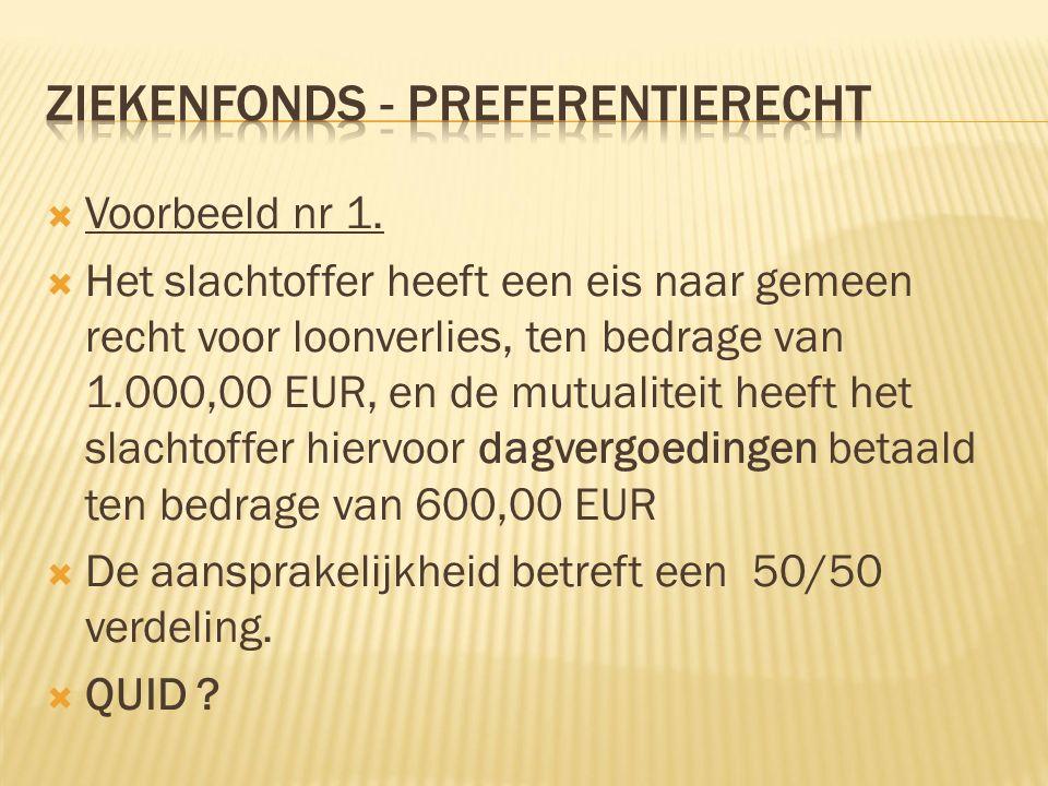  Voorbeeld nr 1.  Het slachtoffer heeft een eis naar gemeen recht voor loonverlies, ten bedrage van 1.000,00 EUR, en de mutualiteit heeft het slacht