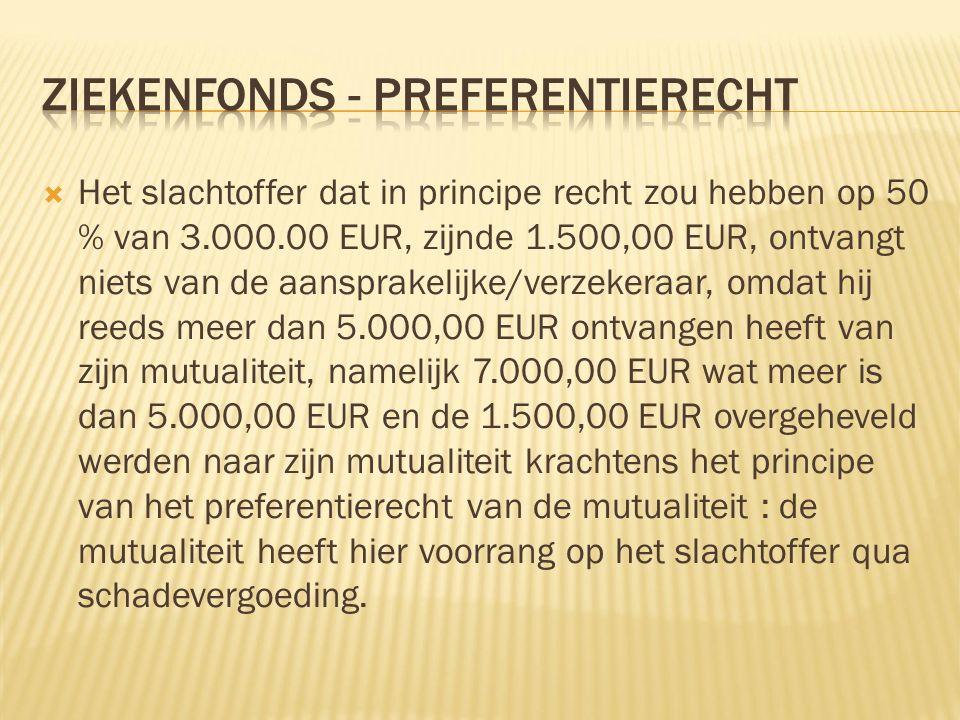 Het slachtoffer dat in principe recht zou hebben op 50 % van 3.000.00 EUR, zijnde 1.500,00 EUR, ontvangt niets van de aansprakelijke/verzekeraar, omdat hij reeds meer dan 5.000,00 EUR ontvangen heeft van zijn mutualiteit, namelijk 7.000,00 EUR wat meer is dan 5.000,00 EUR en de 1.500,00 EUR overgeheveld werden naar zijn mutualiteit krachtens het principe van het preferentierecht van de mutualiteit : de mutualiteit heeft hier voorrang op het slachtoffer qua schadevergoeding.