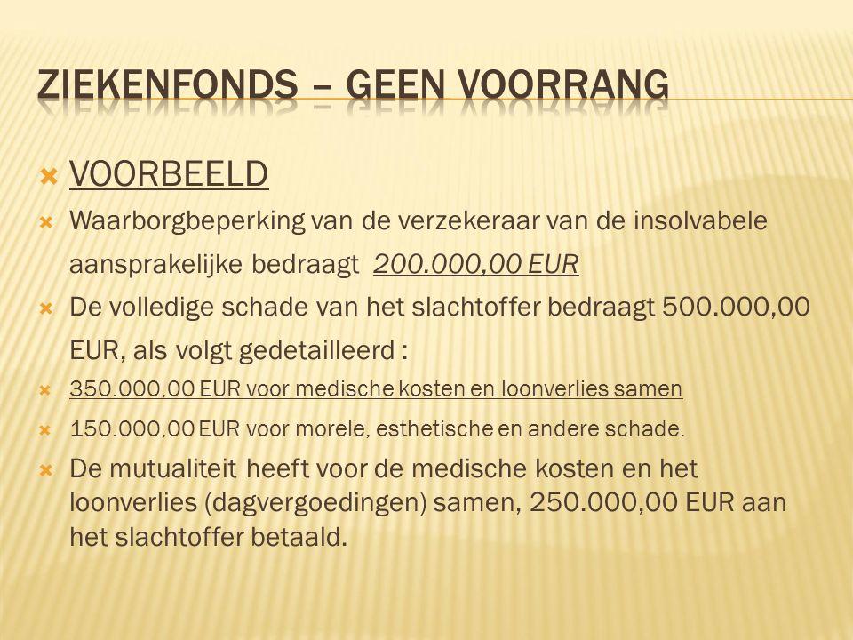  VOORBEELD  Waarborgbeperking van de verzekeraar van de insolvabele aansprakelijke bedraagt 200.000,00 EUR  De volledige schade van het slachtoffer