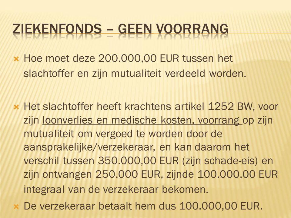  Hoe moet deze 200.000,00 EUR tussen het slachtoffer en zijn mutualiteit verdeeld worden.  Het slachtoffer heeft krachtens artikel 1252 BW, voor zij