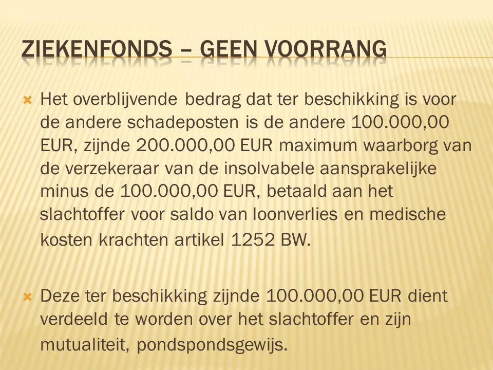  Het overblijvende bedrag dat ter beschikking is voor de andere schadeposten is de andere 100.000,00 EUR, zijnde 200.000,00 EUR maximum waarborg van