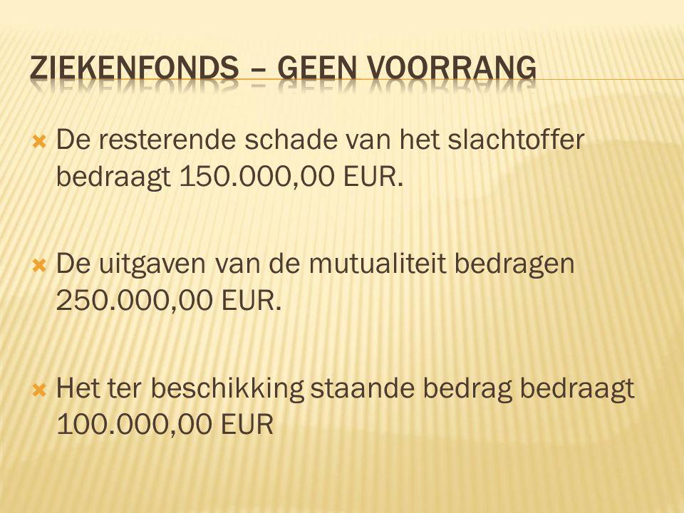  De resterende schade van het slachtoffer bedraagt 150.000,00 EUR.  De uitgaven van de mutualiteit bedragen 250.000,00 EUR.  Het ter beschikking st