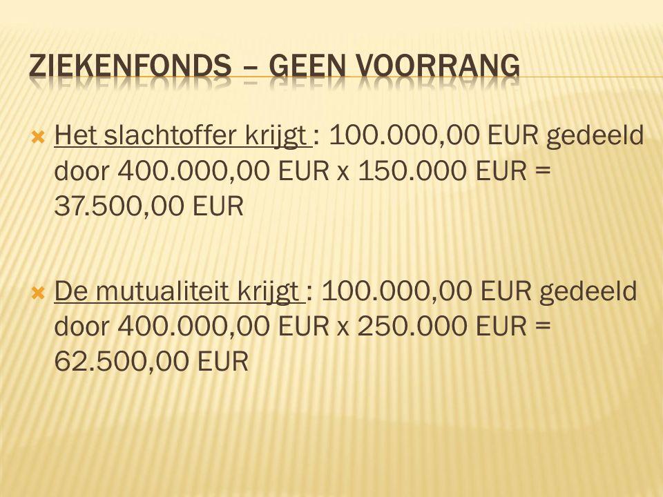  Het slachtoffer krijgt : 100.000,00 EUR gedeeld door 400.000,00 EUR x 150.000 EUR = 37.500,00 EUR  De mutualiteit krijgt : 100.000,00 EUR gedeeld door 400.000,00 EUR x 250.000 EUR = 62.500,00 EUR