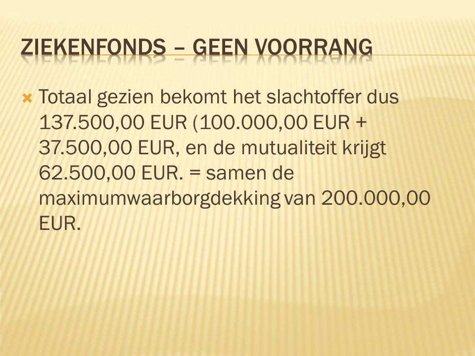  Totaal gezien bekomt het slachtoffer dus 137.500,00 EUR (100.000,00 EUR + 37.500,00 EUR, en de mutualiteit krijgt 62.500,00 EUR.
