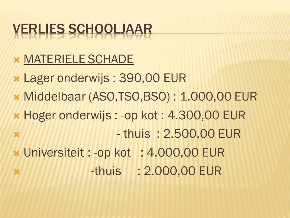 MATERIELE SCHADE  Lager onderwijs : 390,00 EUR  Middelbaar (ASO,TSO,BSO) : 1.000,00 EUR  Hoger onderwijs : -op kot : 4.300,00 EUR  - thuis : 2.500,00 EUR  Universiteit : -op kot : 4.000,00 EUR  -thuis : 2.000,00 EUR