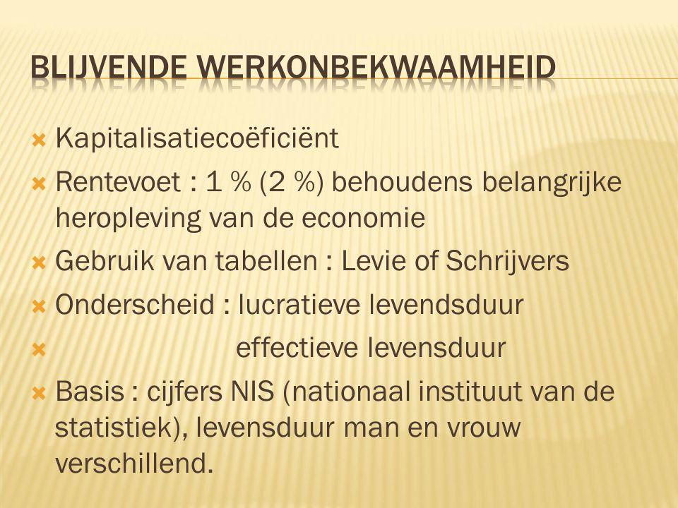  Kapitalisatiecoëficiënt  Rentevoet : 1 % (2 %) behoudens belangrijke heropleving van de economie  Gebruik van tabellen : Levie of Schrijvers  Ond