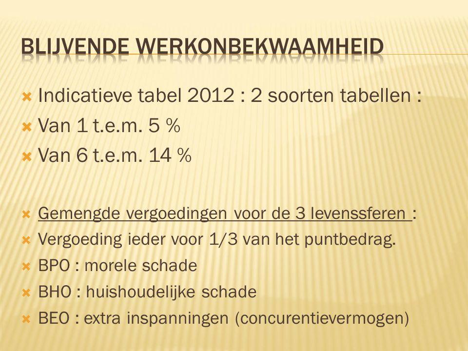  Indicatieve tabel 2012 : 2 soorten tabellen :  Van 1 t.e.m. 5 %  Van 6 t.e.m. 14 %  Gemengde vergoedingen voor de 3 levenssferen :  Vergoeding i
