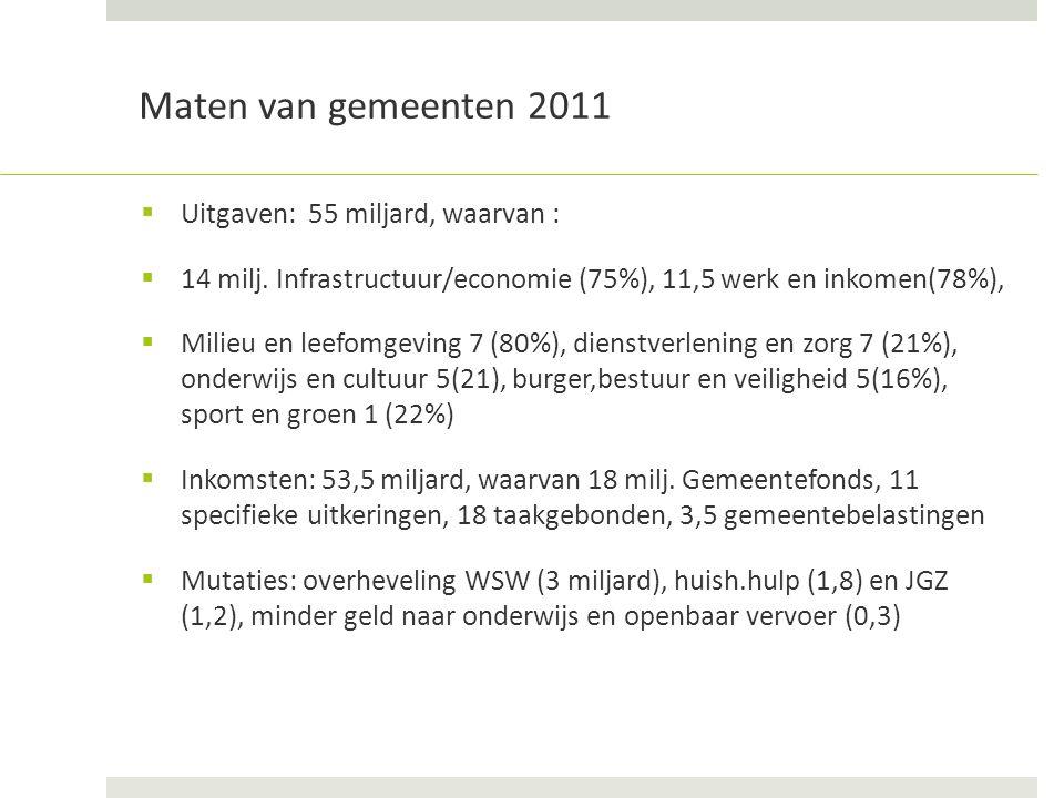 Maten van gemeenten 2011  Uitgaven: 55 miljard, waarvan :  14 milj.
