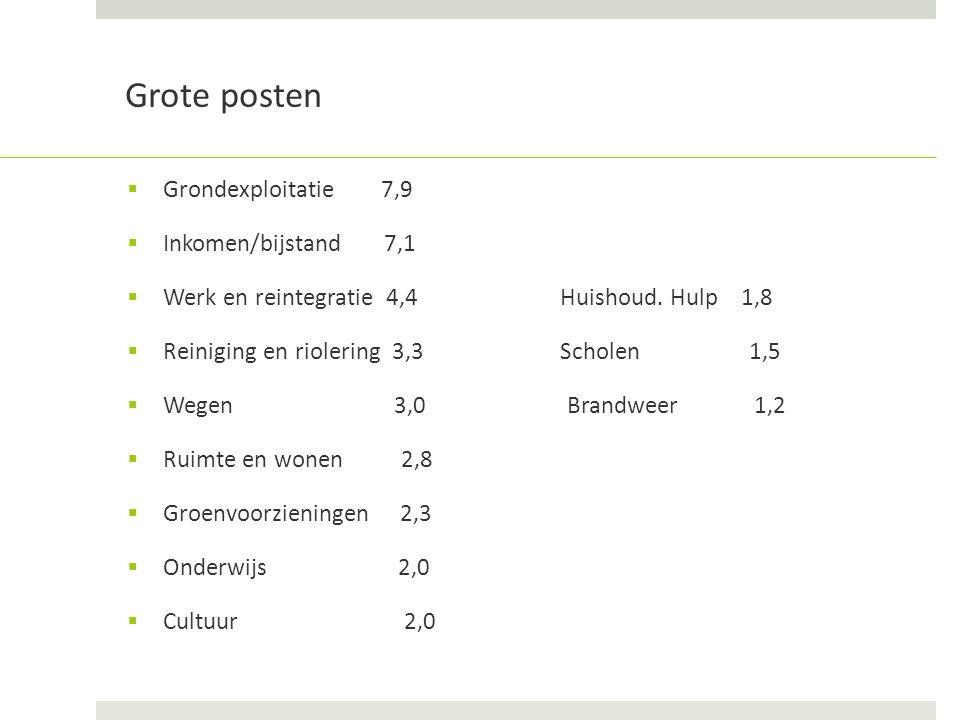 Grote posten  Grondexploitatie 7,9  Inkomen/bijstand 7,1  Werk en reintegratie 4,4 Huishoud.