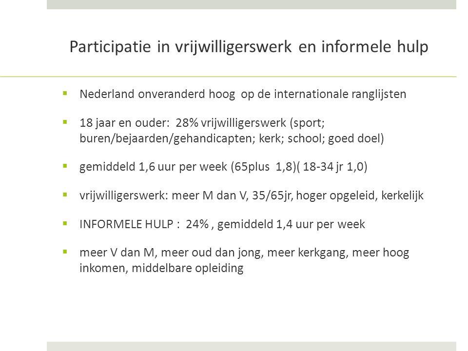 Participatie in vrijwilligerswerk en informele hulp  Nederland onveranderd hoog op de internationale ranglijsten  18 jaar en ouder: 28% vrijwilligerswerk (sport; buren/bejaarden/gehandicapten; kerk; school; goed doel)  gemiddeld 1,6 uur per week (65plus 1,8)( 18-34 jr 1,0)  vrijwilligerswerk: meer M dan V, 35/65jr, hoger opgeleid, kerkelijk  INFORMELE HULP : 24%, gemiddeld 1,4 uur per week  meer V dan M, meer oud dan jong, meer kerkgang, meer hoog inkomen, middelbare opleiding