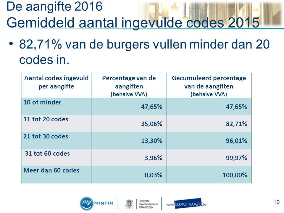 De aangifte 2016 Gemiddeld aantal ingevulde codes 2015 82,71% van de burgers vullen minder dan 20 codes in.