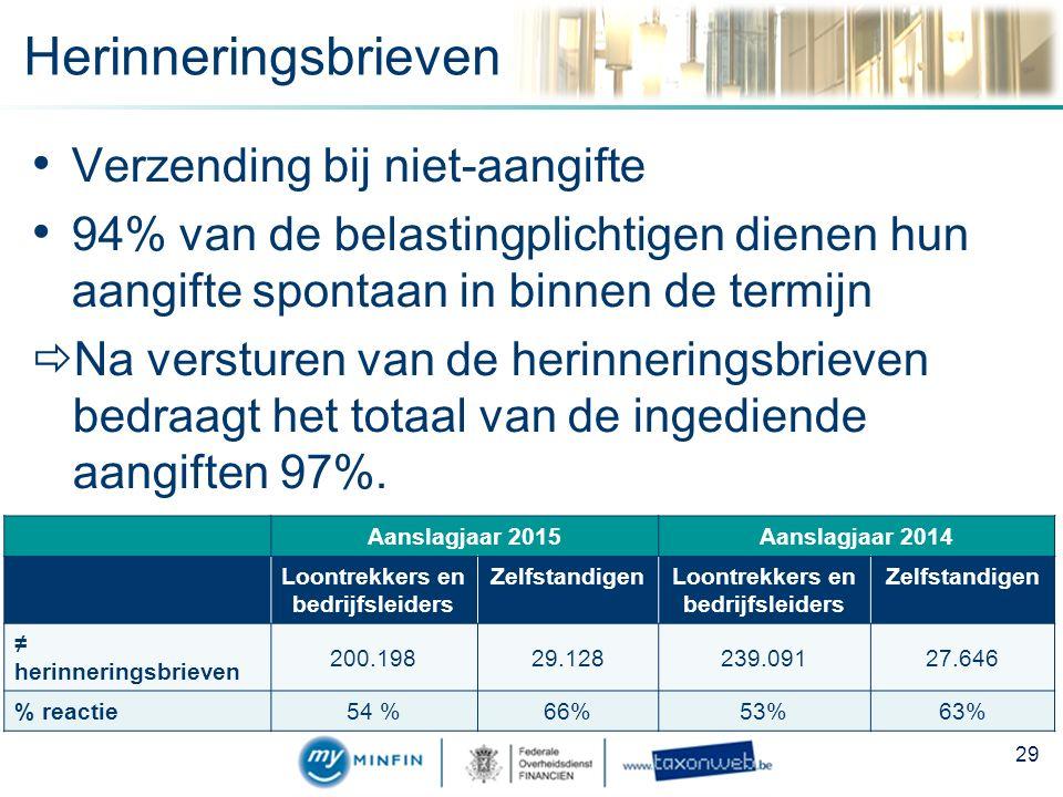 Herinneringsbrieven Verzending bij niet-aangifte 94% van de belastingplichtigen dienen hun aangifte spontaan in binnen de termijn  Na versturen van de herinneringsbrieven bedraagt het totaal van de ingediende aangiften 97%.