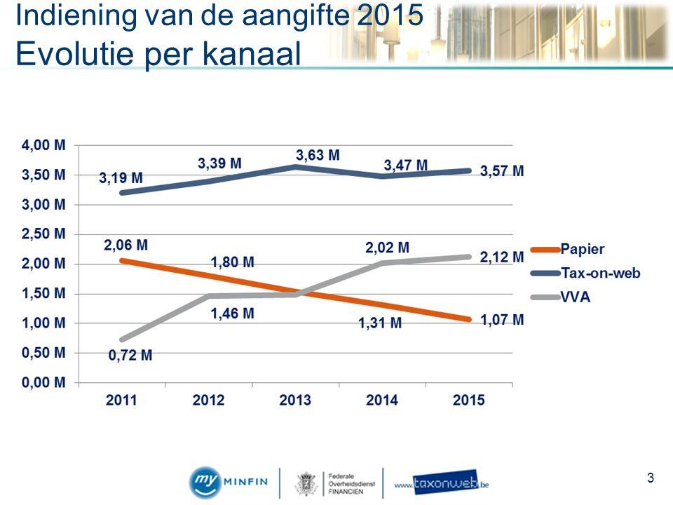 Indiening van de aangifte 2015 Evolutie per kanaal 3