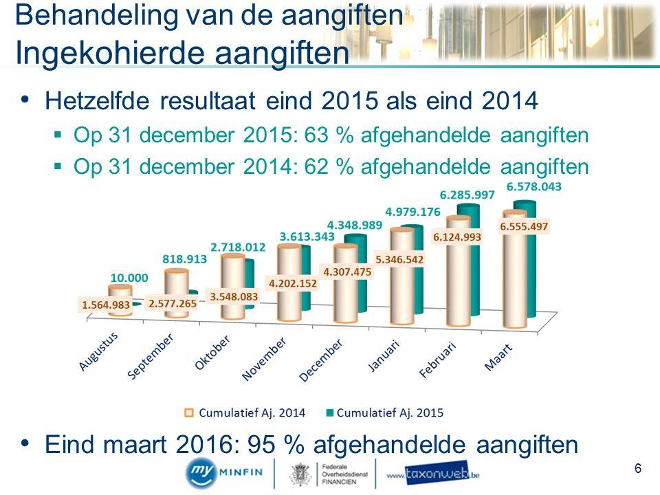 Hetzelfde resultaat eind 2015 als eind 2014  Op 31 december 2015: 63 % afgehandelde aangiften  Op 31 december 2014: 62 % afgehandelde aangiften Eind maart 2016: 95 % afgehandelde aangiften Behandeling van de aangiften Ingekohierde aangiften 6