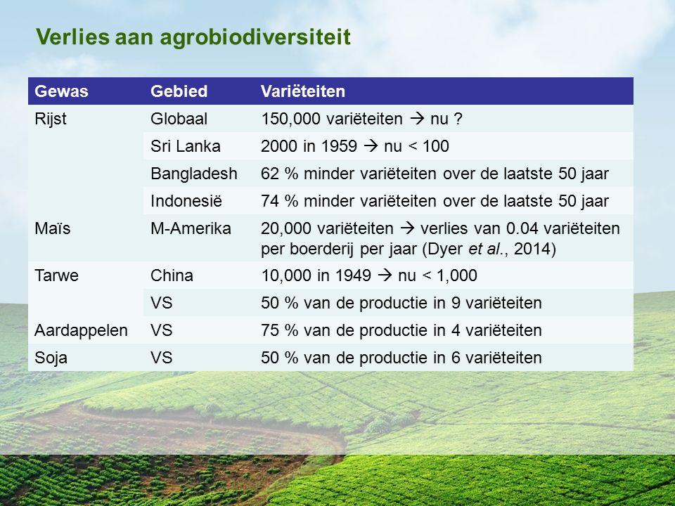 Verlies aan agrobiodiversiteit GewasGebiedVariëteiten RijstGlobaal150,000 variëteiten  nu ? Sri Lanka2000 in 1959  nu < 100 Bangladesh62 % minder va