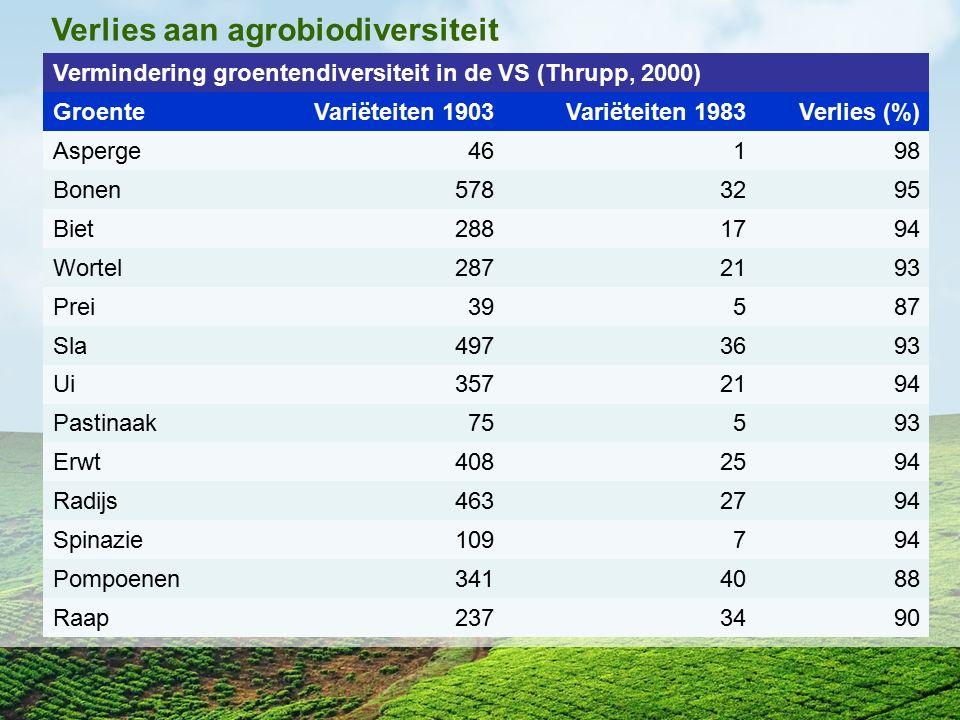 Verlies aan agrobiodiversiteit Vermindering groentendiversiteit in de VS (Thrupp, 2000) GroenteVariëteiten 1903Variëteiten 1983Verlies (%) Asperge4619