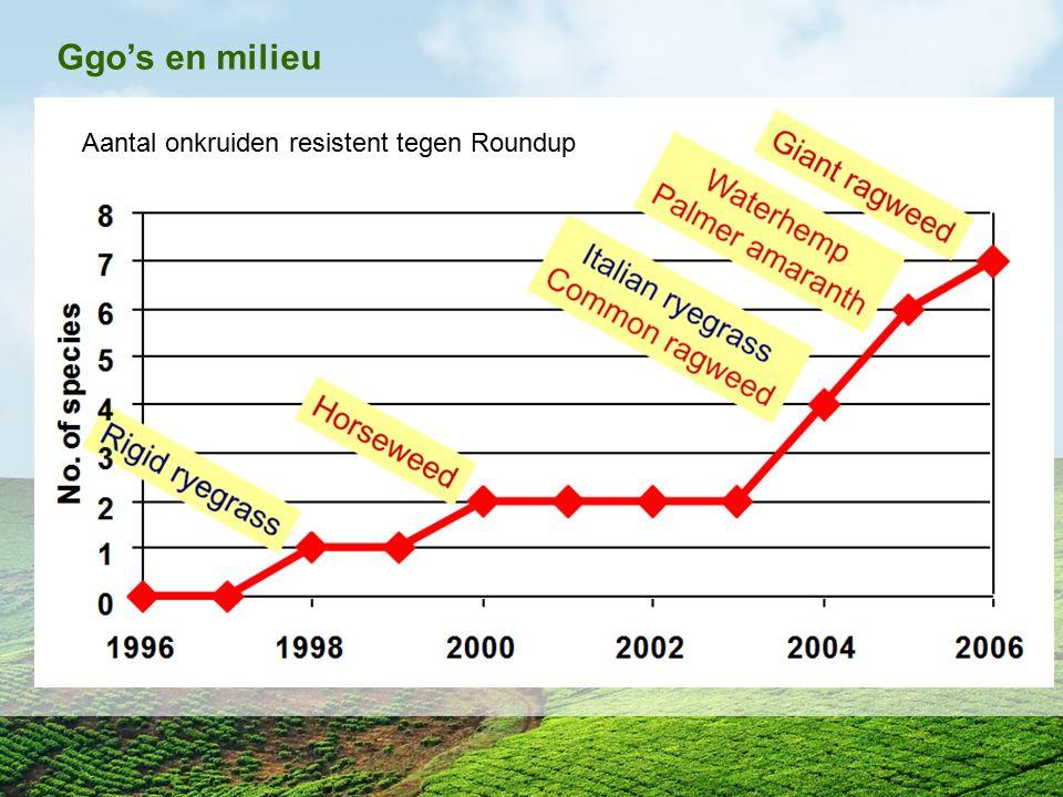 Ggo's en milieu Aantal onkruiden resistent tegen Roundup