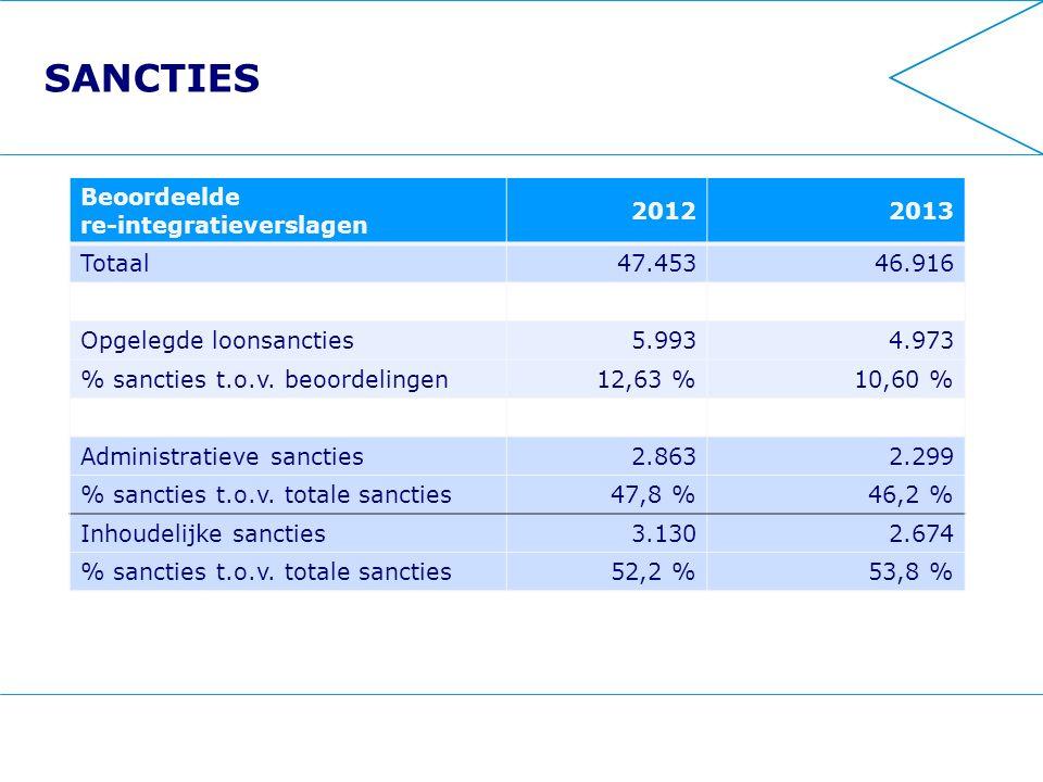 SANCTIES Beoordeelde re-integratieverslagen 20122013 Totaal47.45346.916 Opgelegde loonsancties5.9934.973 % sancties t.o.v.