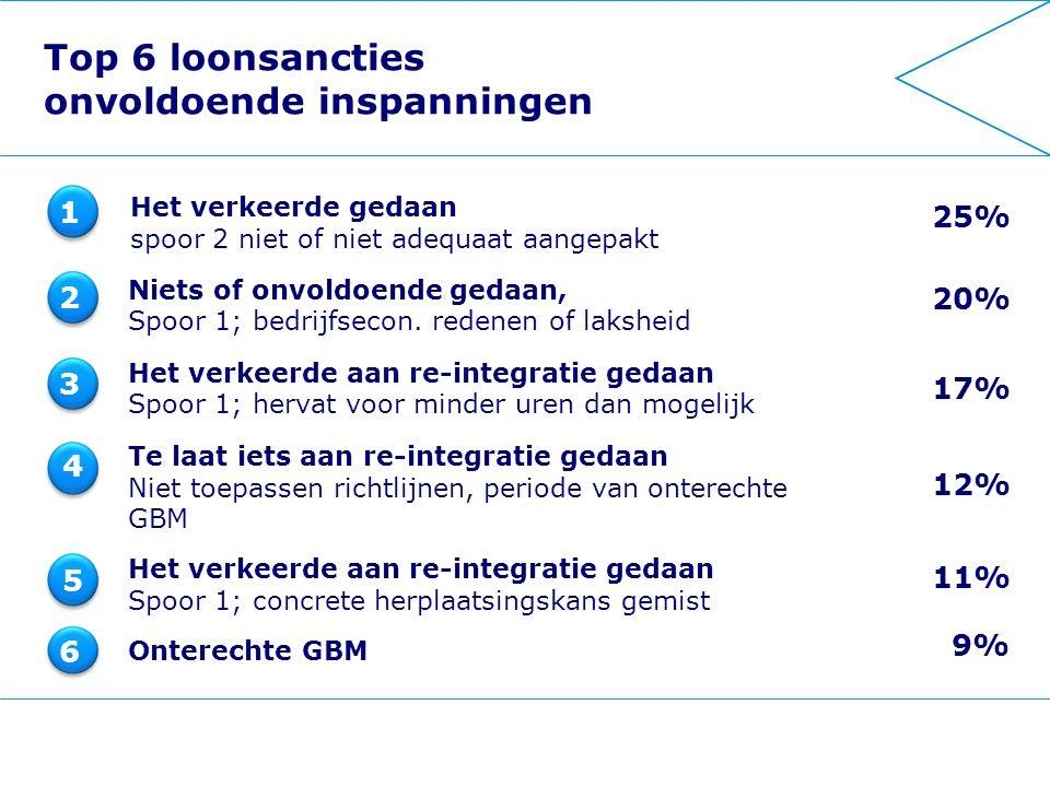 Top 6 loonsancties onvoldoende inspanningen Niets of onvoldoende gedaan, Spoor 1; bedrijfsecon.