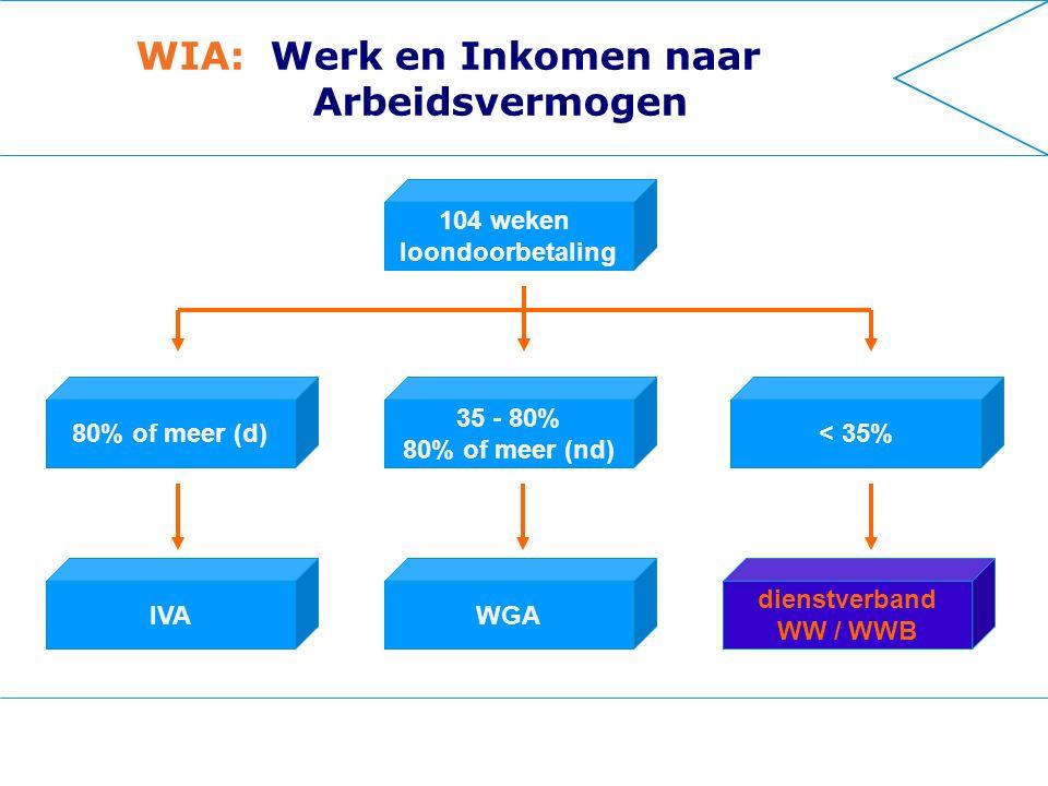 WIA: Werk en Inkomen naar Arbeidsvermogen 104 weken loondoorbetaling 35 - 80% 80% of meer (nd) < 35%80% of meer (d) WGAIVA dienstverband WW / WWB