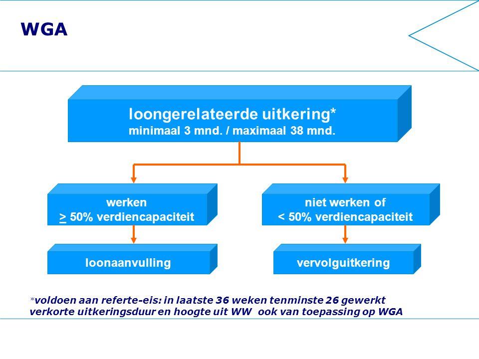 WGA * voldoen aan referte-eis: in laatste 36 weken tenminste 26 gewerkt verkorte uitkeringsduur en hoogte uit WW ook van toepassing op WGA loongerelateerde uitkering* minimaal 3 mnd.