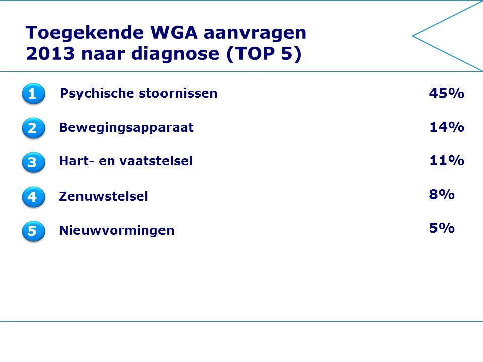Toegekende WGA aanvragen 2013 naar diagnose (TOP 5) Bewegingsapparaat Hart- en vaatstelsel Zenuwstelsel Nieuwvormingen 1 2 3 4 5 45% 14% 11% 8% 5% Psychische stoornissen