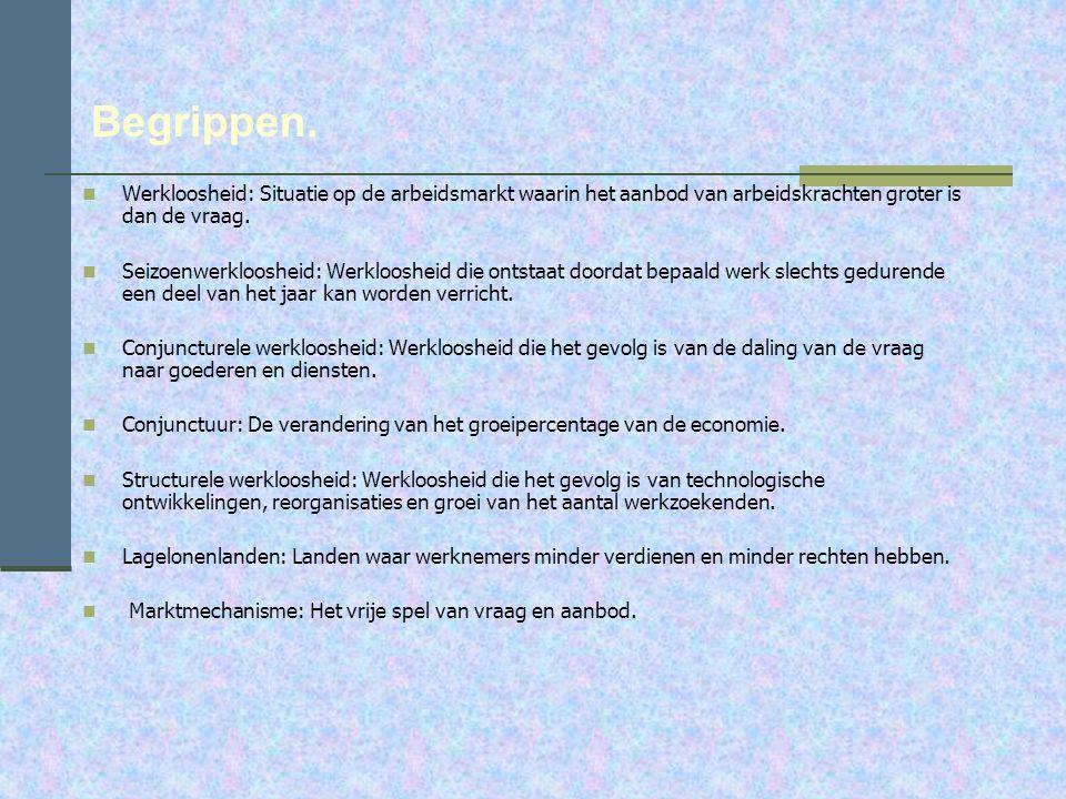 Inhoud. We gaan bespreken: De begrippen. De huiswerkopdrachten + bespreken opgave 1 t/m 4. Een filmpje over de werkloosheid. Conclusie. Quiz