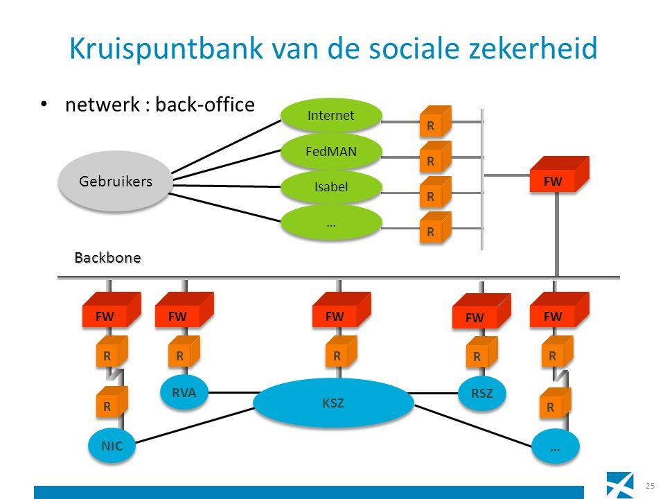 Kruispuntbank van de sociale zekerheid netwerk : back-office 25 R R FW R R RVA Gebruikers FW R R R R R R Internet R R FedMAN R R Isabel … … FW R R R R NIC Backbone R R … … RSZ FW R R KSZ